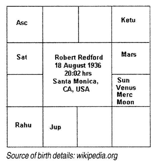 Horoscope Analysis and Predictions for Hollywood Actor Robert Redford by Astrologer Vinayak Bhatt