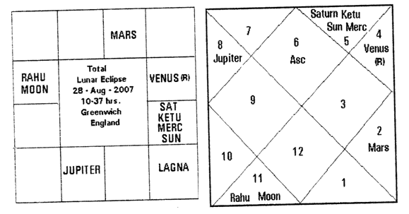 Solar and Lunar Eclipse Predictions Analysis by Astrologer Vinayak Bhatt