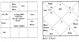 Astrology Analysis By Vinayak Bhatt