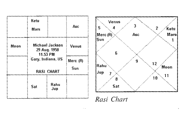 Horoscope Analysis On Michael Jacksons Death Astrologer Vinayak