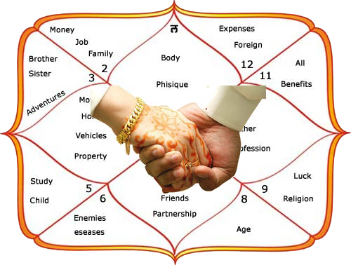 vedic astrology marriage matching