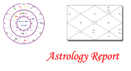 Astrology Report