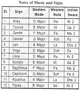 Astrology and Music |