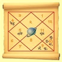 Astrological Consultation Horoscope Report